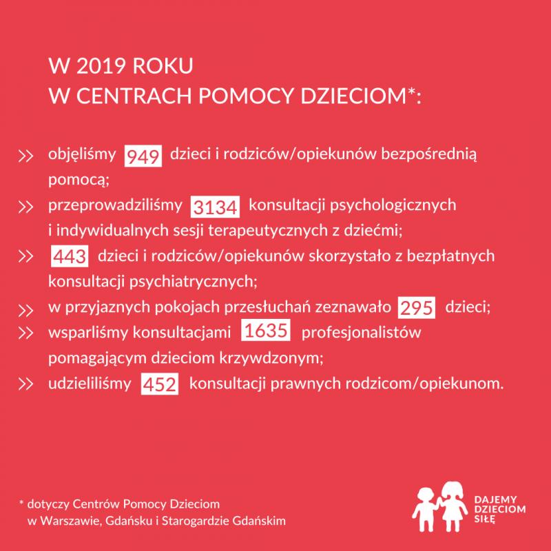 Centra Pomocy Dzieciom w 2019 roku
